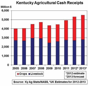 FL_KY Ag Cash Receipts revised
