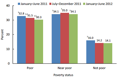 'Poor' are below the poverty line. 'Near poor' had incomes of 100 to 199 percent of the poverty line.