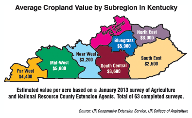 cropland values