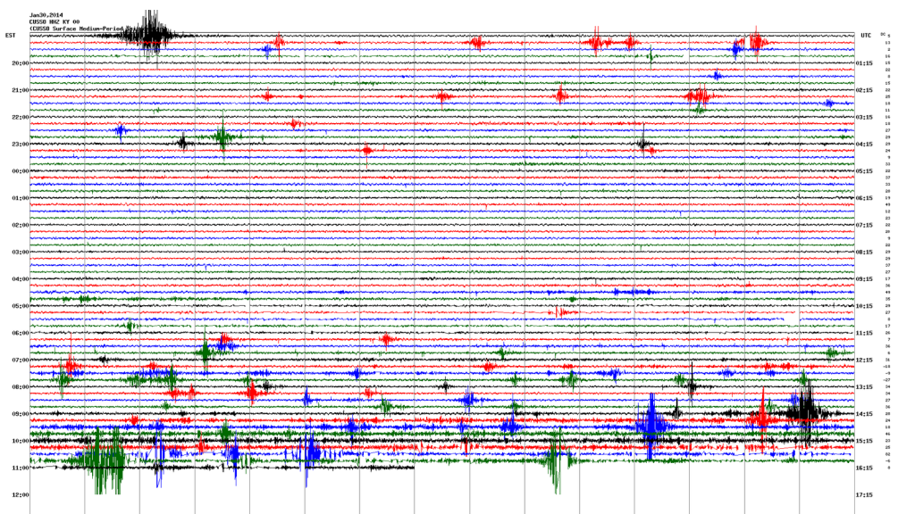 Recording of seismic data from the Central U.S. Seismic Observatory.