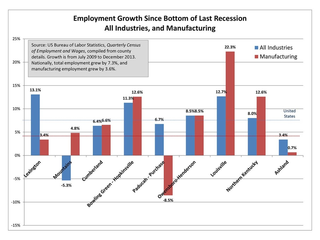 Microsoft PowerPoint - Job Growth Since Bottom of Recession by R