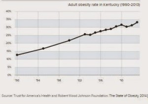 RWF Obesity Report graph adults.