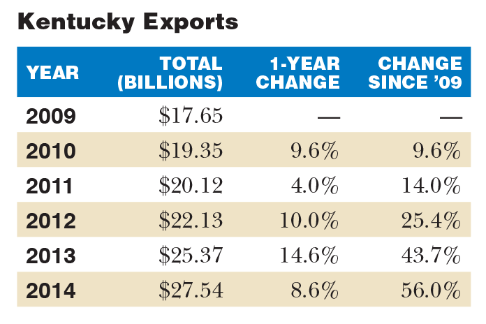 kentuckyexports