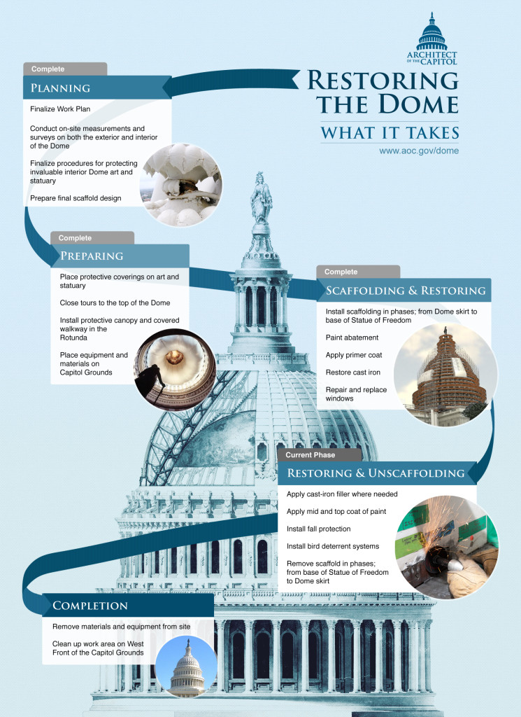 restoring-the-dome-infographic_2015-12
