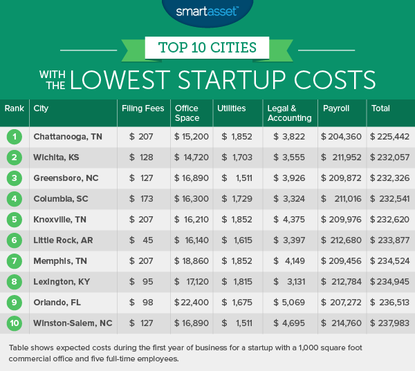 Top 10 Cities With The Lowest Startup Costs