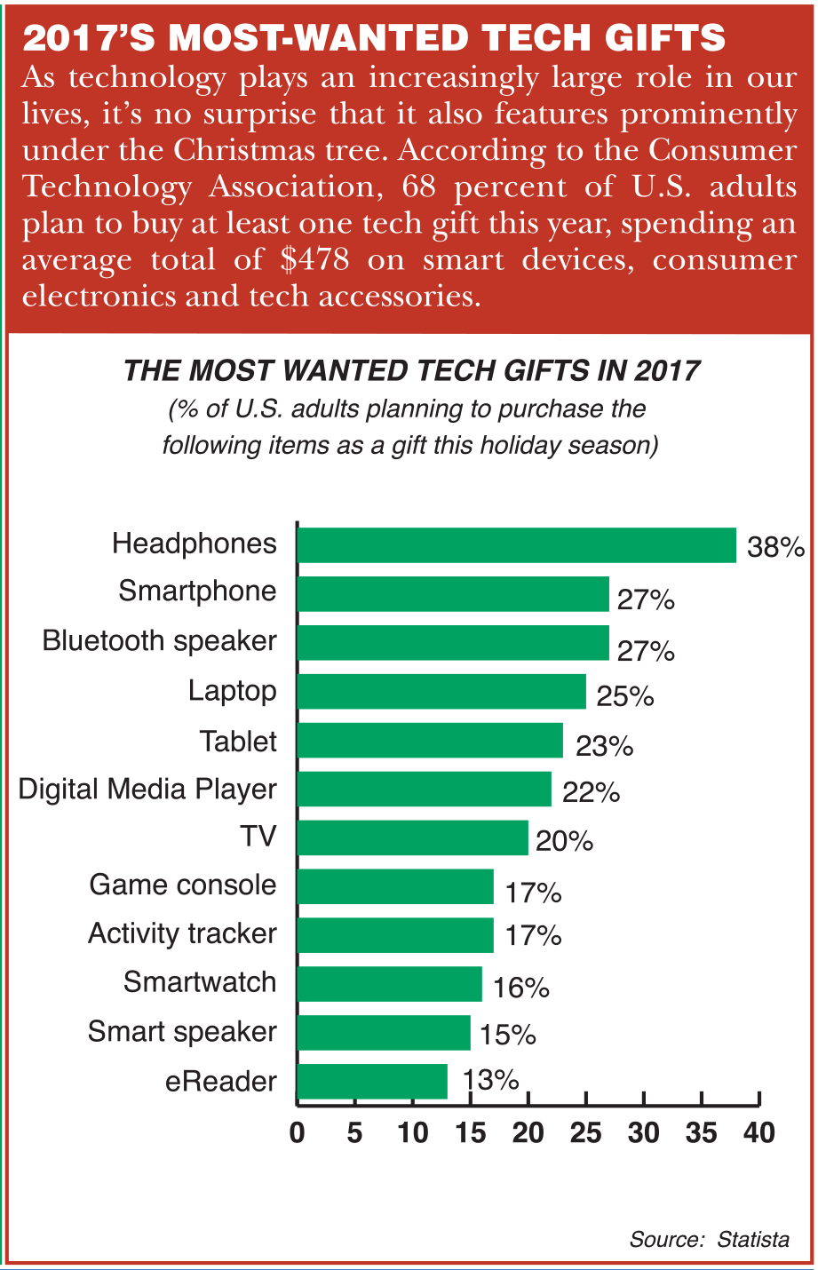 Check out 2017u0027s Most-Wanted Tech Gifts.  sc 1 st  Lane Report & 2017u0027s Most-Wanted Tech Gifts u2013 Lane Report | Kentucky Business ...