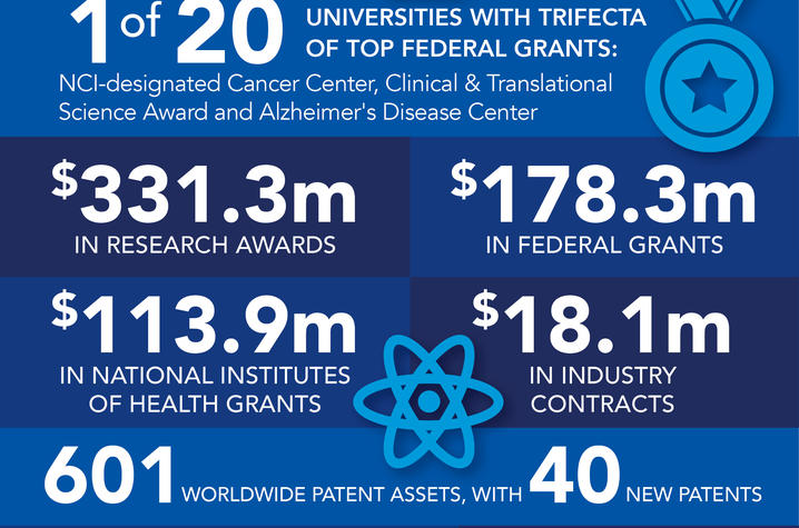 Detailed image of the 2017 UK Research Annual Report, which offers a snapshot of the numbers that represent the impact of UK research.