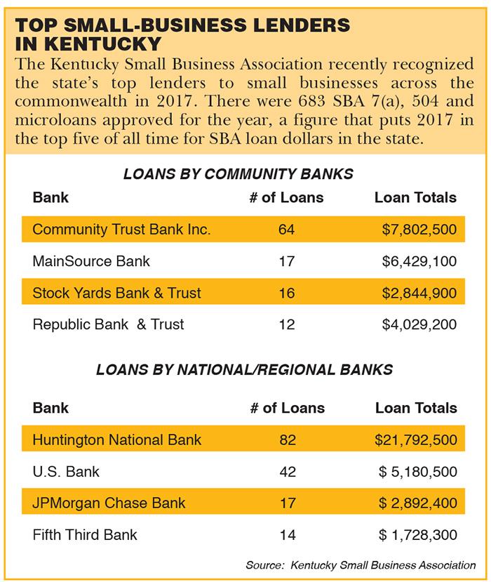 top-small-biz-lenders